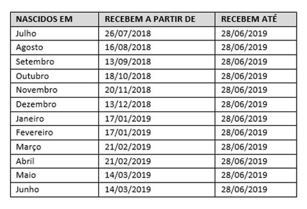 Calendário Pis Pasep 2018: