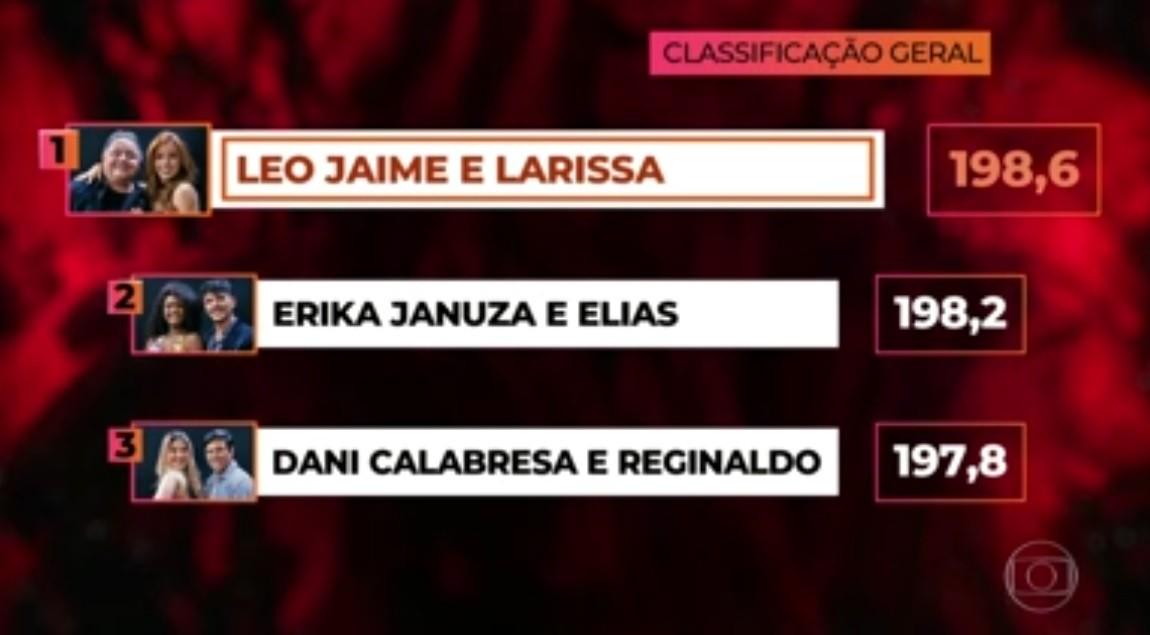 Miss Universo 2018 Quem Ganhou >> Leo Jaime vence Dança dos Famosos 2018; confira o placar | HORA BRASIL